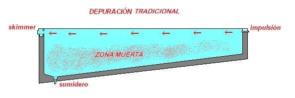 depuración tradicional